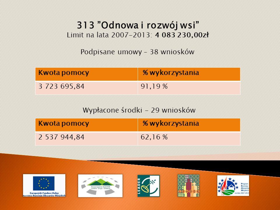 313 Odnowa i rozwój wsi Limit na lata 2007-2013: 4 083 230,00zł Podpisane umowy – 38 wniosków Kwota pomocy % wykorzystania 3 723 695,8491,19 % Wypłacone środki - 29 wniosków Kwota pomocy % wykorzystania 2 537 944,8462,16 %