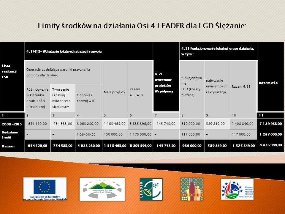 Limity środków na działania Osi 4 LEADER dla LGD Ślężanie: Lista realizacji LSR 4.1/413- Wdrażanie lokalnych strategii rozwoju 4.21 Wdrażanie projektów Współpracy 4.31 Funkcjonowanie lokalnej grupy działania, w tym : Razem oś 4 Operacje spełniające warunki przyznania pomocy dla działań: Małe projekty Razem 4.1/413 funkcjonowa nie LGD (koszty bieżące) nabywanie umiejętności i aktywizacja Razem 4.31 Różnicowanie w kierunku działalności nierolniczej Tworzenie i rozwój mikroprzed- siębiorstw Odnowa i rozwój wsi 1234567891011 2008 -2015 654 120,00754 583,003 063 230,001 163 463,005 635 396,00145 743,00819 000,00589 849,001 408 849,007 189 988,00 Dodatkowe środki -- 1 020 000,00 150 000,001 170 000,00-117 000,00- 1 287 000,00 Razem 654 120,00754 583,004 083 230,001 313 463,006 805 396,00145 743,00936 000,00589 849,001 525 849,00 8 476 988,00