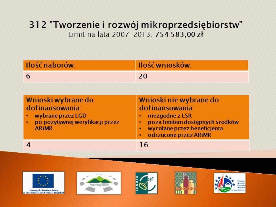 312 Tworzenie i rozwój mikroprzedsiębiorstw Limit na lata 2007-2013: 754 583,00 zł Wnioski wybrane do dofinansowania: wybrane przez LGD po pozytywnej weryfikacji przez ARiMR Wnioski nie wybrane do dofinansowania: niezgodne z LSR poza limitem dostępnych środków wycofane przez beneficjenta odrzucone przez ARiMR 416 Ilość naborów:Ilość wniosków: 620