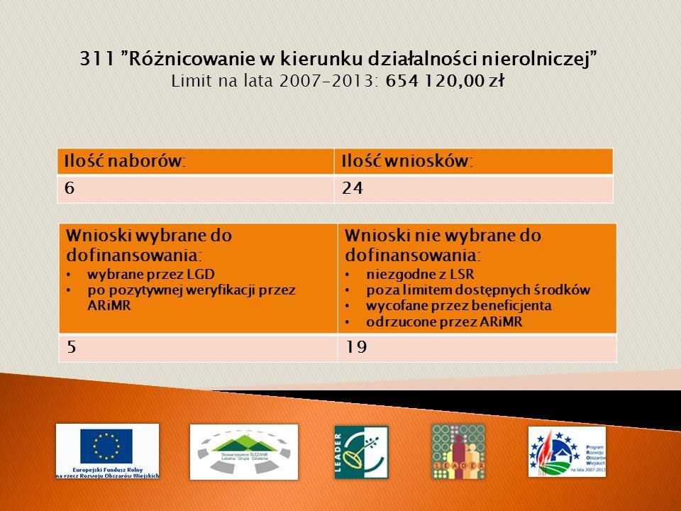 311 Różnicowanie w kierunku działalności nierolniczej Limit na lata 2007-2013: 654 120,00 zł Wnioski wybrane do dofinansowania: wybrane przez LGD po pozytywnej weryfikacji przez ARiMR Wnioski nie wybrane do dofinansowania: niezgodne z LSR poza limitem dostępnych środków wycofane przez beneficjenta odrzucone przez ARiMR 519 Ilość naborów:Ilość wniosków: 624