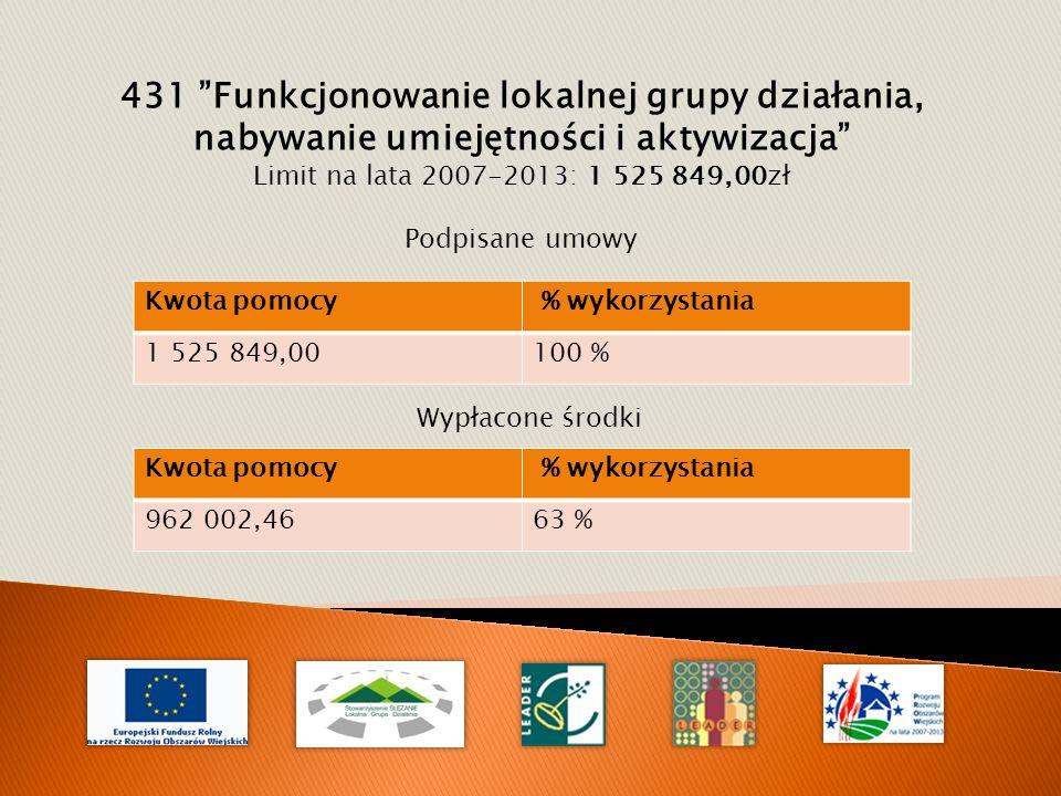 431 Funkcjonowanie lokalnej grupy działania, nabywanie umiejętności i aktywizacja Limit na lata 2007-2013: 1 525 849,00zł Podpisane umowy Kwota pomocy % wykorzystania 1 525 849,00100 % Wypłacone środki Kwota pomocy % wykorzystania 962 002,4663 %