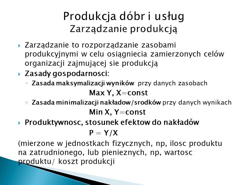  Zarządzanie to rozporządzanie zasobami produkcyjnymi w celu osiągniecia zamierzonych celów organizacji zajmującej sie produkcją  Zasady gospodarnosci: ◦ Zasada maksymalizacji wyników przy danych zasobach Max Y, X=const ◦ Zasada minimalizacji nakładow/srodków przy danych wynikach Min X, Y=const  Produktywnosc, stosunek efektow do nakładów P = Y/X (mierzone w jednostkach fizycznych, np, ilosc produktu na zatrudnionego, lub pienieznych, np, wartosc produktu/ koszt produkcji