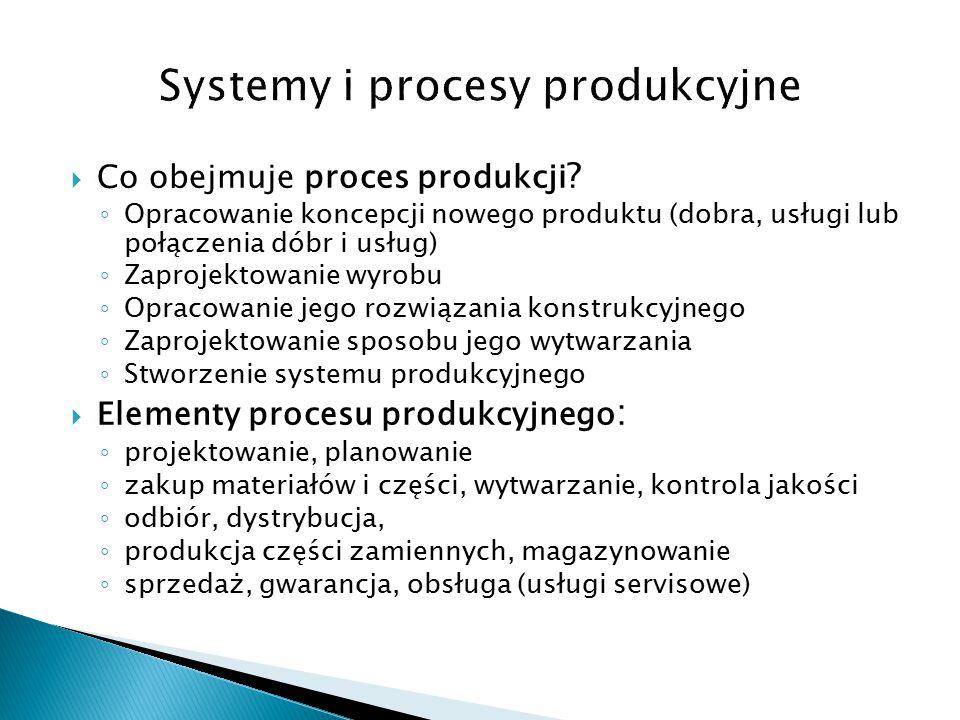  Co obejmuje proces produkcji .