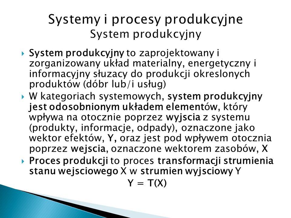  System produkcyjny to zaprojektowany i zorganizowany układ materialny, energetyczny i informacyjny słuzacy do produkcji okreslonych produktów (dóbr lub/i usług)  W kategoriach systemowych, system produkcyjny jest odosobnionym układem elementów, który wpływa na otocznie poprzez wyjscia z systemu (produkty, informacje, odpady), oznaczone jako wektor efektów, Y, oraz jest pod wpływem otocznia poprzez wejscia, oznaczone wektorem zasobów, X  Proces produkcji to proces transformacji strumienia stanu wejsciowego X w strumien wyjsciowy Y Y = T(X)