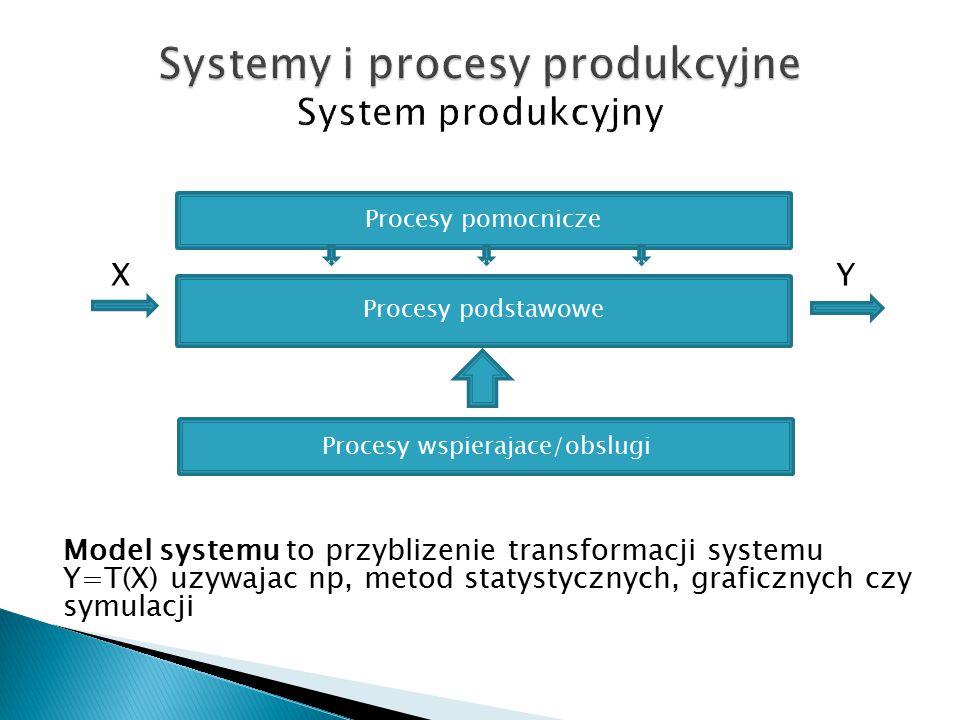 Procesy podstawowe Procesy pomocnicze X Y Model systemu to przyblizenie transformacji systemu Y=T(X) uzywajac np, metod statystycznych, graficznych czy symulacji Procesy wspierajace/obslugi