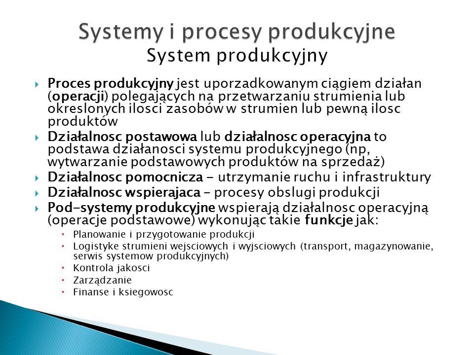  Proces produkcyjny jest uporzadkowanym ciągiem działan (operacji) polegających na przetwarzaniu strumienia lub okreslonych ilosci zasobów w strumien lub pewną ilosc produktów  Działalnosc postawowa lub działalnosc operacyjna to podstawa działanosci systemu produkcyjnego (np, wytwarzanie podstawowych produktów na sprzedaż)  Działalnosc pomocnicza - utrzymanie ruchu i infrastruktury  Działalnosc wspierajaca – procesy obslugi produkcji  Pod-systemy produkcyjne wspierają działalnosc operacyjną (operacje podstawowe) wykonując takie funkcje jak:  Planowanie i przygotowanie produkcji  Logistyke strumieni wejsciowych i wyjsciowych (transport, magazynowanie, serwis systemow produkcyjnych)  Kontrola jakosci  Zarządzanie  Finanse i ksiegowosc