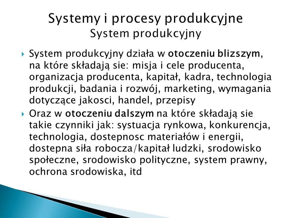  System produkcyjny działa w otoczeniu blizszym, na które składają sie: misja i cele producenta, organizacja producenta, kapitał, kadra, technologia produkcji, badania i rozwój, marketing, wymagania dotyczące jakosci, handel, przepisy  Oraz w otoczeniu dalszym na które składają sie takie czynniki jak: systuacja rynkowa, konkurencja, technologia, dostepnosc materiałów i energii, dostepna siła robocza/kapitał ludzki, srodowisko społeczne, srodowisko polityczne, system prawny, ochrona srodowiska, itd