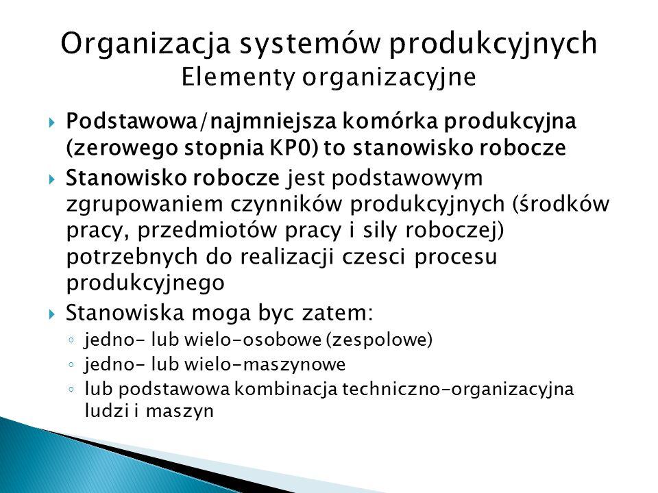  Podstawowa/najmniejsza komórka produkcyjna (zerowego stopnia KP0) to stanowisko robocze  Stanowisko robocze jest podstawowym zgrupowaniem czynników produkcyjnych (środków pracy, przedmiotów pracy i sily roboczej) potrzebnych do realizacji czesci procesu produkcyjnego  Stanowiska moga byc zatem: ◦ jedno- lub wielo-osobowe (zespolowe) ◦ jedno- lub wielo-maszynowe ◦ lub podstawowa kombinacja techniczno-organizacyjna ludzi i maszyn