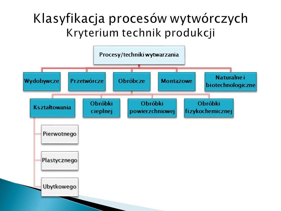 Procesy/techniki wytwarzania WydobywczePrzetwórczeObróbcze Kształtowania Pierwotnego Plastycznego Ubytkowego Obróbki cieplnej Obróbki powierzchniowej Obróbki fizykochemicznej Montażowe Naturalne i biotechnologiczne