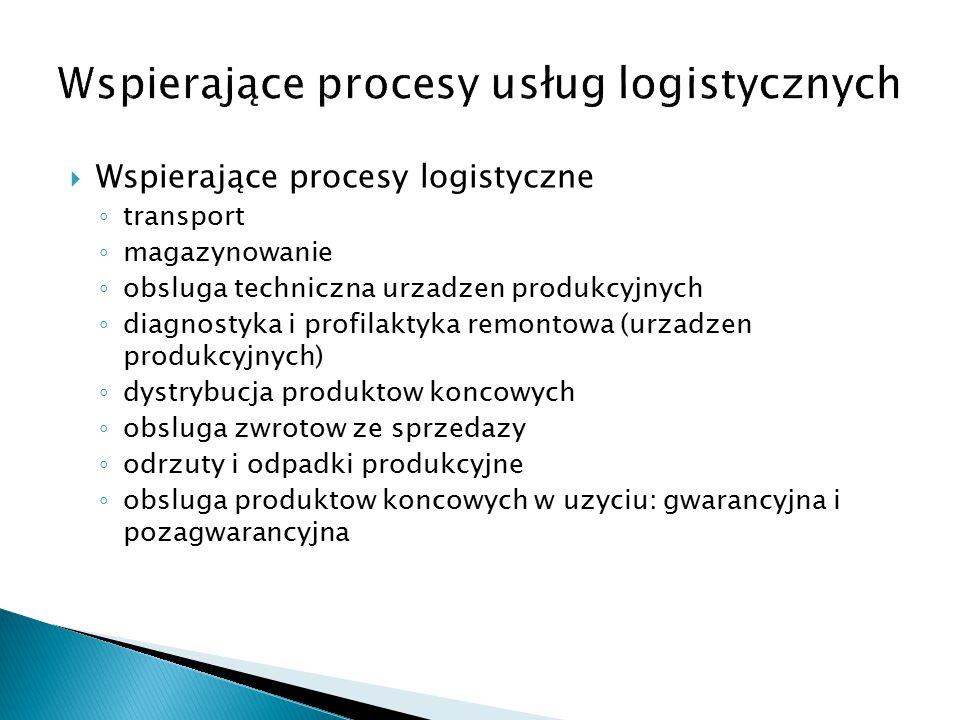 Wspierające procesy logistyczne ◦ transport ◦ magazynowanie ◦ obsluga techniczna urzadzen produkcyjnych ◦ diagnostyka i profilaktyka remontowa (urzadzen produkcyjnych) ◦ dystrybucja produktow koncowych ◦ obsluga zwrotow ze sprzedazy ◦ odrzuty i odpadki produkcyjne ◦ obsluga produktow koncowych w uzyciu: gwarancyjna i pozagwarancyjna