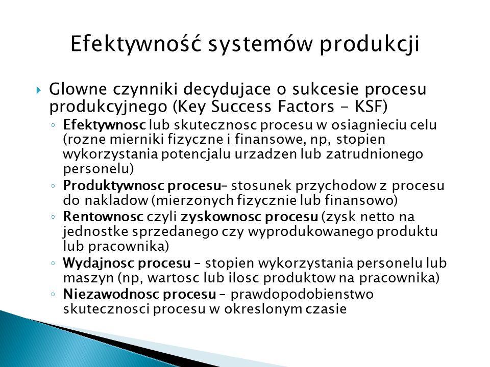  Glowne czynniki decydujace o sukcesie procesu produkcyjnego (Key Success Factors - KSF) ◦ Efektywnosc lub skutecznosc procesu w osiagnieciu celu (rozne mierniki fizyczne i finansowe, np, stopien wykorzystania potencjalu urzadzen lub zatrudnionego personelu) ◦ Produktywnosc procesu– stosunek przychodow z procesu do nakladow (mierzonych fizycznie lub finansowo) ◦ Rentownosc czyli zyskownosc procesu (zysk netto na jednostke sprzedanego czy wyprodukowanego produktu lub pracownika) ◦ Wydajnosc procesu – stopien wykorzystania personelu lub maszyn (np, wartosc lub ilosc produktow na pracownika) ◦ Niezawodnosc procesu – prawdopodobienstwo skutecznosci procesu w okreslonym czasie