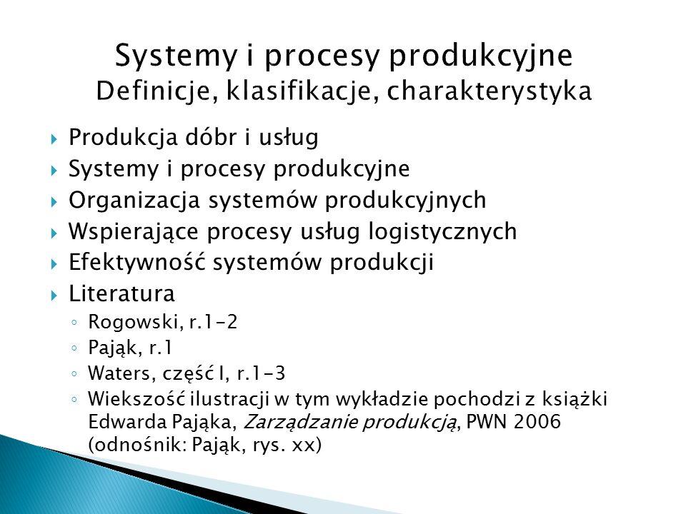  Produkcja dóbr i usług  Systemy i procesy produkcyjne  Organizacja systemów produkcyjnych  Wspierające procesy usług logistycznych  Efektywność systemów produkcji  Literatura ◦ Rogowski, r.1-2 ◦ Pająk, r.1 ◦ Waters, część I, r.1-3 ◦ Wiekszość ilustracji w tym wykładzie pochodzi z książki Edwarda Pająka, Zarządzanie produkcją, PWN 2006 (odnośnik: Pająk, rys.