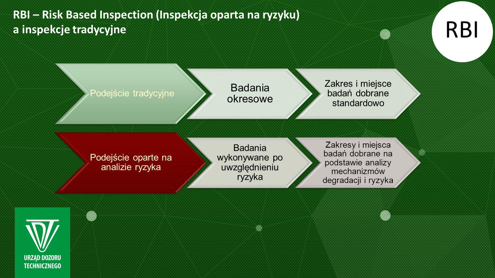 RBI – Risk Based Inspection (Inspekcja oparta na ryzyku) a inspekcje tradycyjne RBI