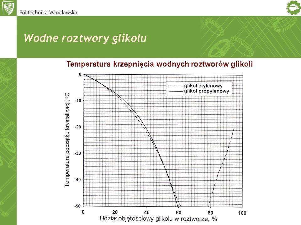 Wodne roztwory glikolu Temperatura krzepnięcia wodnych roztworów glikoli
