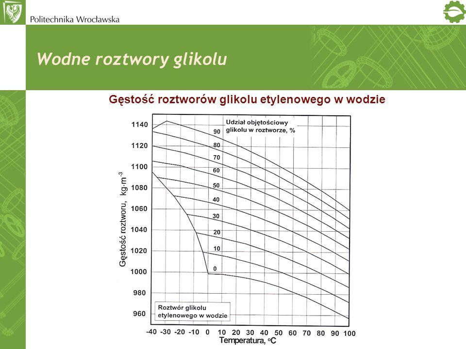Wodne roztwory glikolu Gęstość roztworów glikolu etylenowego w wodzie