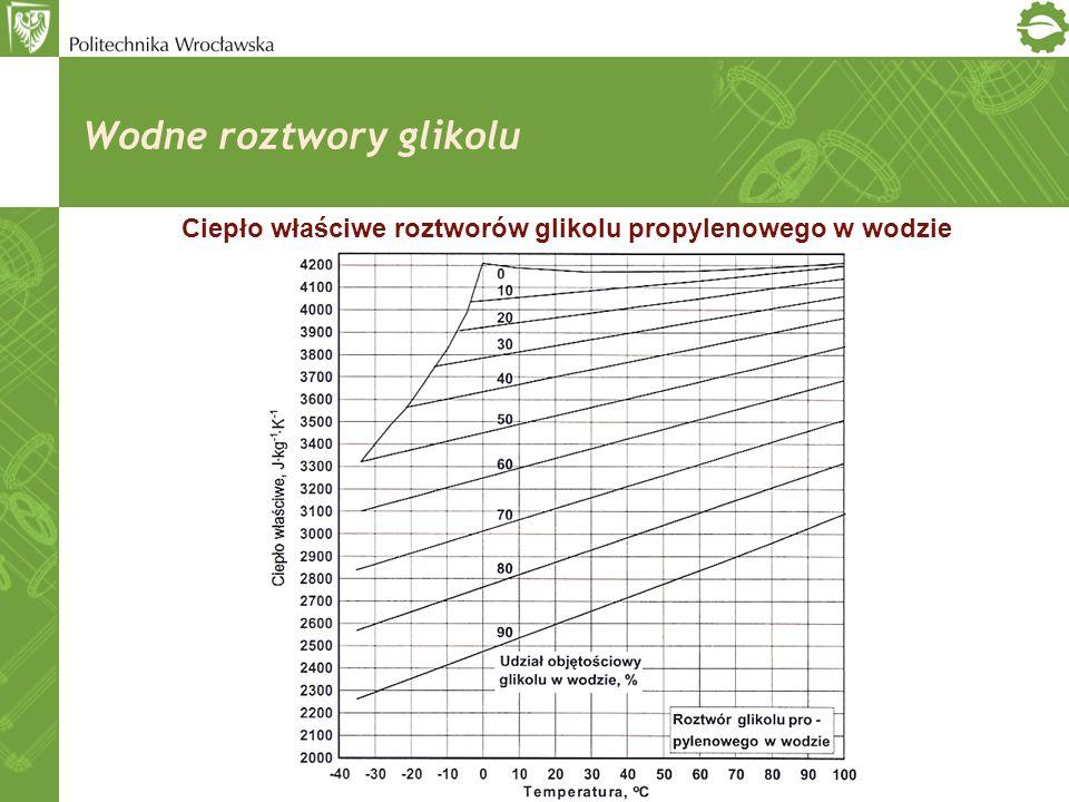 Wodne roztwory glikolu Ciepło właściwe roztworów glikolu propylenowego w wodzie