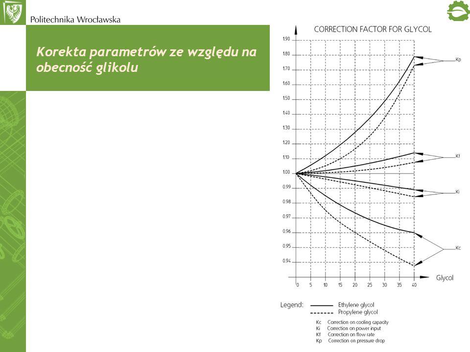 Korekta parametrów ze względu na obecność glikolu