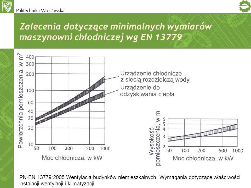 Zalecenia dotyczące minimalnych wymiarów maszynowni chłodniczej wg EN 13779 PN-EN 13779:2005 Wentylacja budynków niemieszkalnych. Wymagania dotyczące