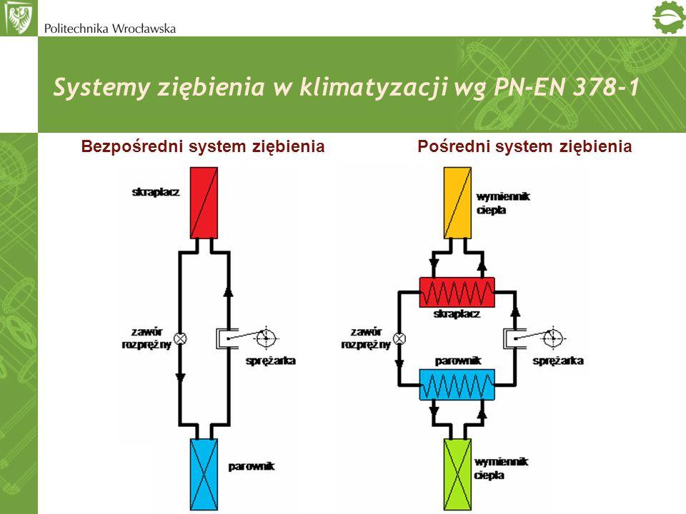 Bezpośredni system ziębieniaPośredni system ziębienia Systemy ziębienia w klimatyzacji wg PN-EN 378-1