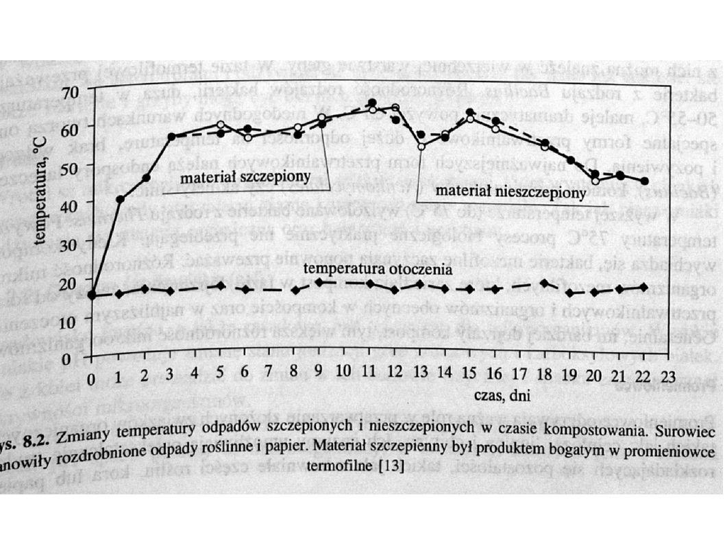 Szczepienie masowe - zawracanie kompostu do obiegu - stosowanie reaktorów z pełnym lub częściowym wymieszaniem