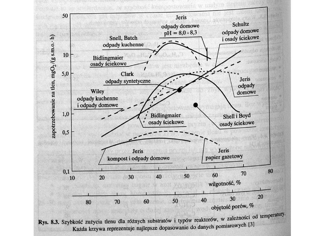 Zależność szybkości pobierania tlenu od temperatury W=0,1*1,067 t W [mg O 2 /(g s.m.o.*h)] t [ o C] 20 o C<t<70 o C