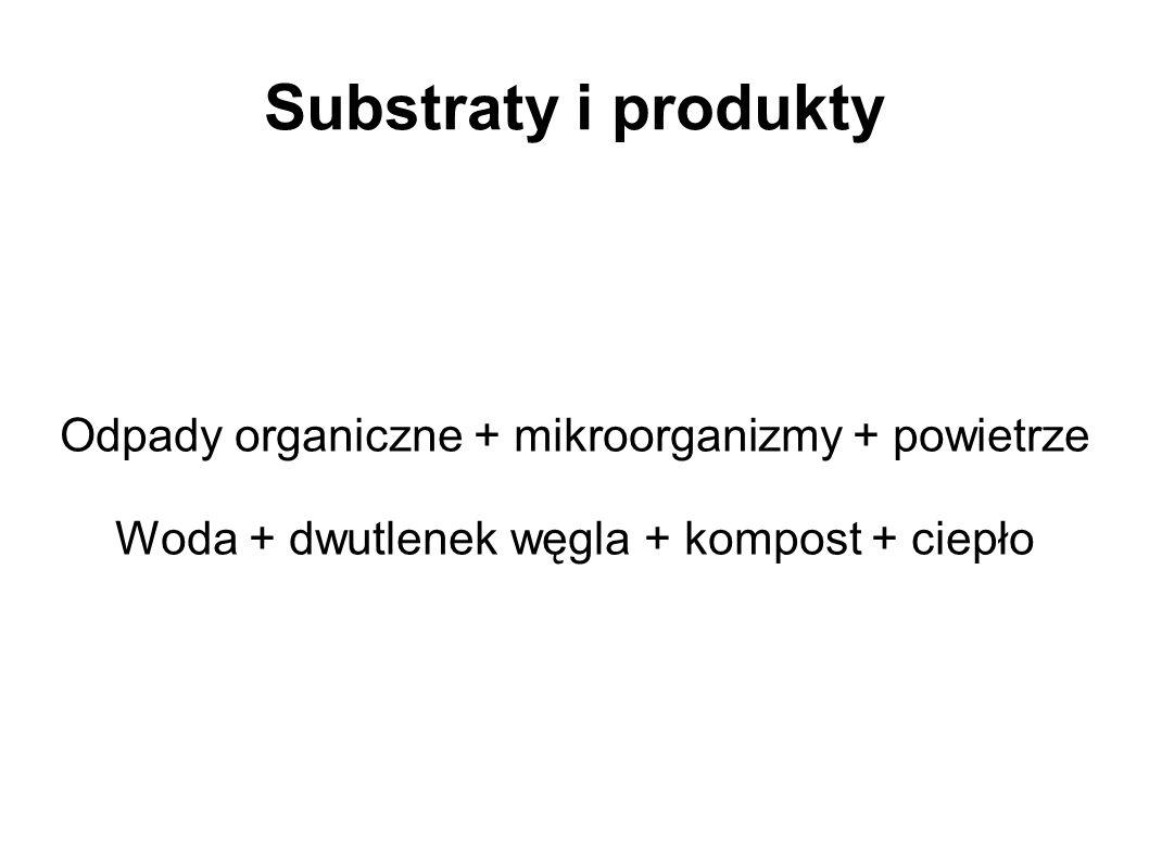 Substraty i produkty Odpady organiczne + mikroorganizmy + powietrze Woda + dwutlenek węgla + kompost + ciepło