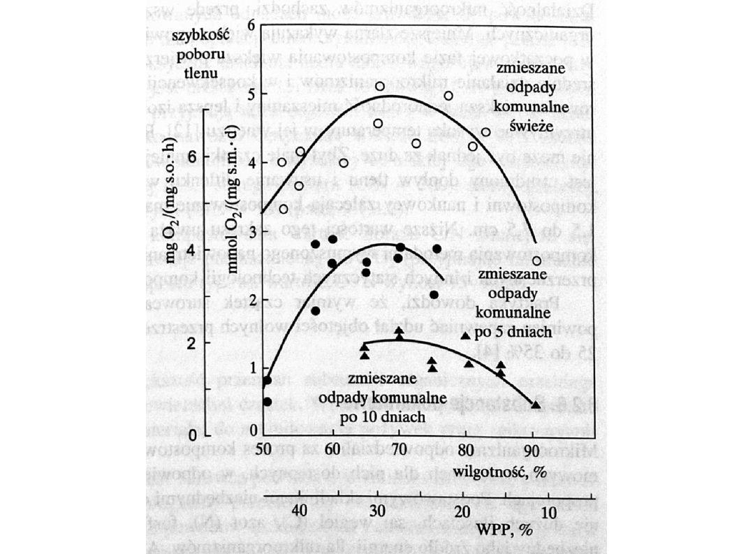 Wymiar cząstek substratów Małe cząstki: - duża powierzchnia właściwa - większa jednorodność mieszaniny - lepsza izolacja cieplna pryzmy - zmniejszenie WPP Optymalne: 1,5-7,5 cm