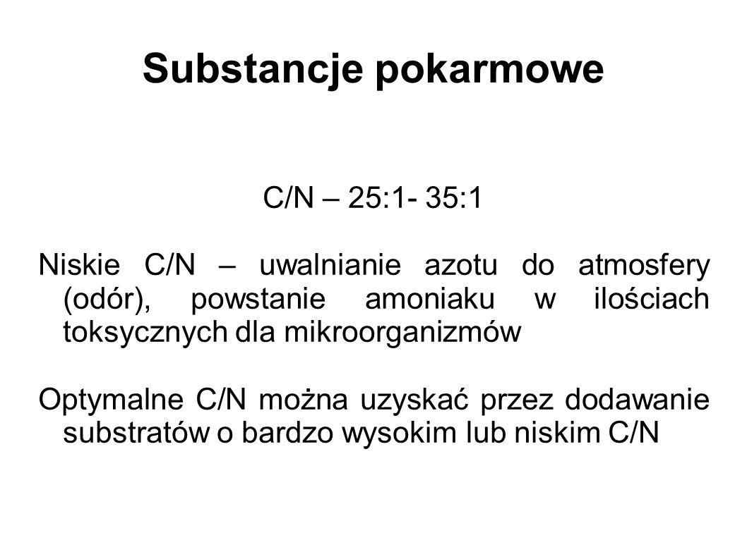 Substancje pokarmowe C/N – 25:1- 35:1 Niskie C/N – uwalnianie azotu do atmosfery (odór), powstanie amoniaku w ilościach toksycznych dla mikroorganizmów Optymalne C/N można uzyskać przez dodawanie substratów o bardzo wysokim lub niskim C/N