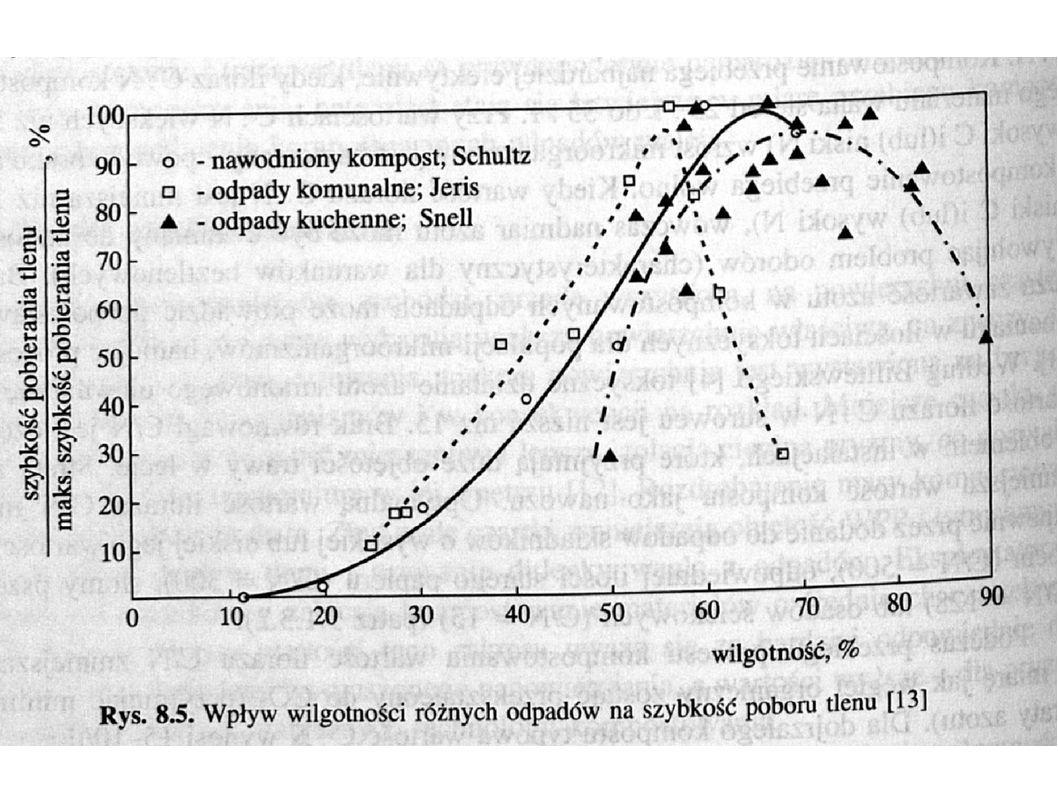 Temperatura Termofilne bakterie generują 4 Wh energii na gram zużytego tlenu (1 kg odpadów – 12 MJ ciepła)