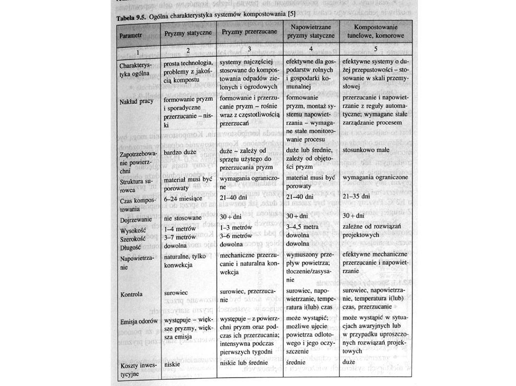 Kompostowanie w pryzmach - Duża powierzchnia w stosunku do objętości - Zapotrzebowanie na teren przy kompostowaniu: 0,7-1,2 m 2 /t