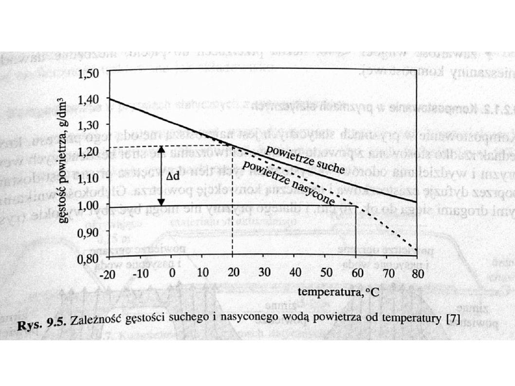 Konwekcja powietrza przez pryzmę - różnicy gęstości - WPP - rozmiar cząstek Przy średnicy cząstek surowca powyżej 1 cm naturalne przewietrzenie może zaspokoić zapotrzebowanie odpadów na tlen w pryzmach o wysokości do 3 m.