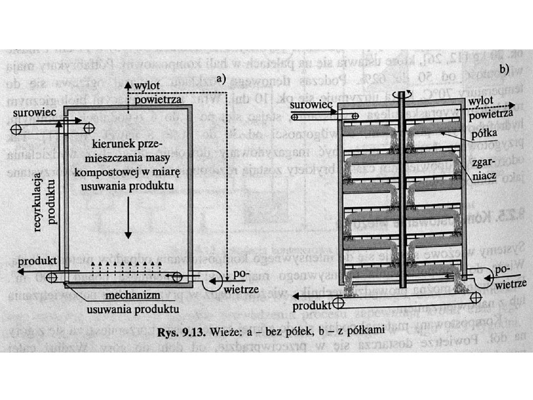Kompostowanie w bębnach obrotowych Biostabilizator – wymieszanie i homogenizacja odpadów, rozdrobnienie miękkich składników oraz inicjacja procesów biochemicznego rozkładu - średnica: 2,5-4 m, długość: 10-40 m - nachylenie: 5-15 o - prędkość obrotowa: 2-3 obr/min - przepustowość: 40-100 t/d - czas zatrzymania materiału: 1-14 dni - ze względu na siły tnące nie wytwarzają się grzybnie konieczne do rozkładu np.
