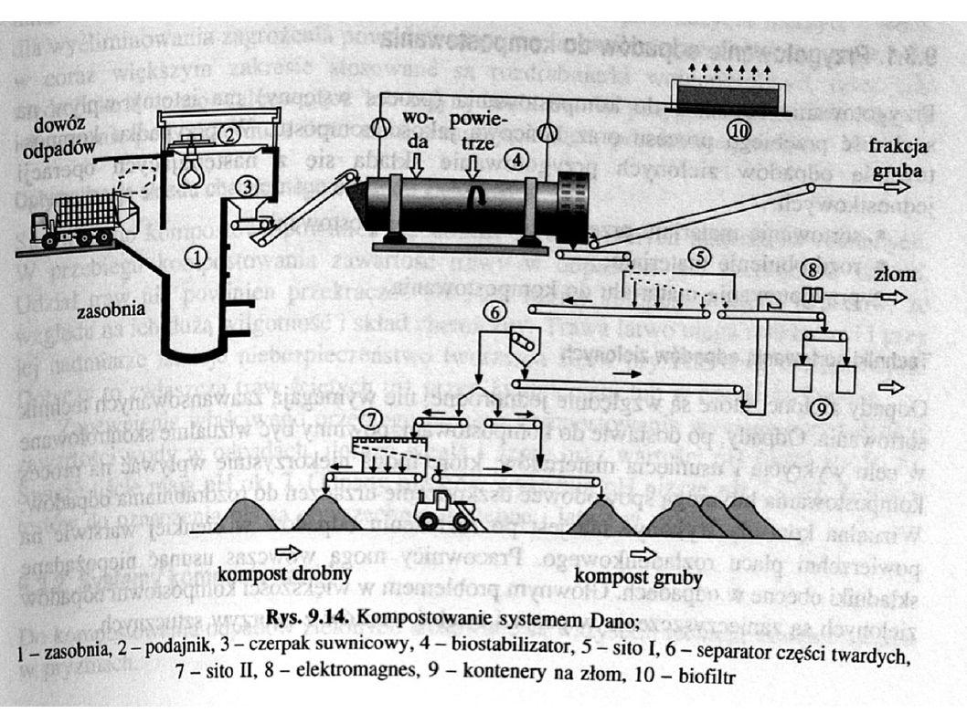 Kompostowanie z wykorzystaniem dżdżownic Etap I – kompostowanie w pryzmie statycznej przez ok.