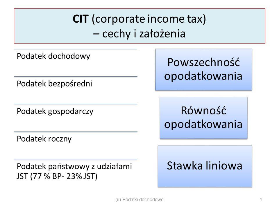 CIT (corporate income tax) – cechy i założenia Podatek dochodowy Podatek bezpośredni Podatek gospodarczy Podatek roczny Podatek państwowy z udziałami