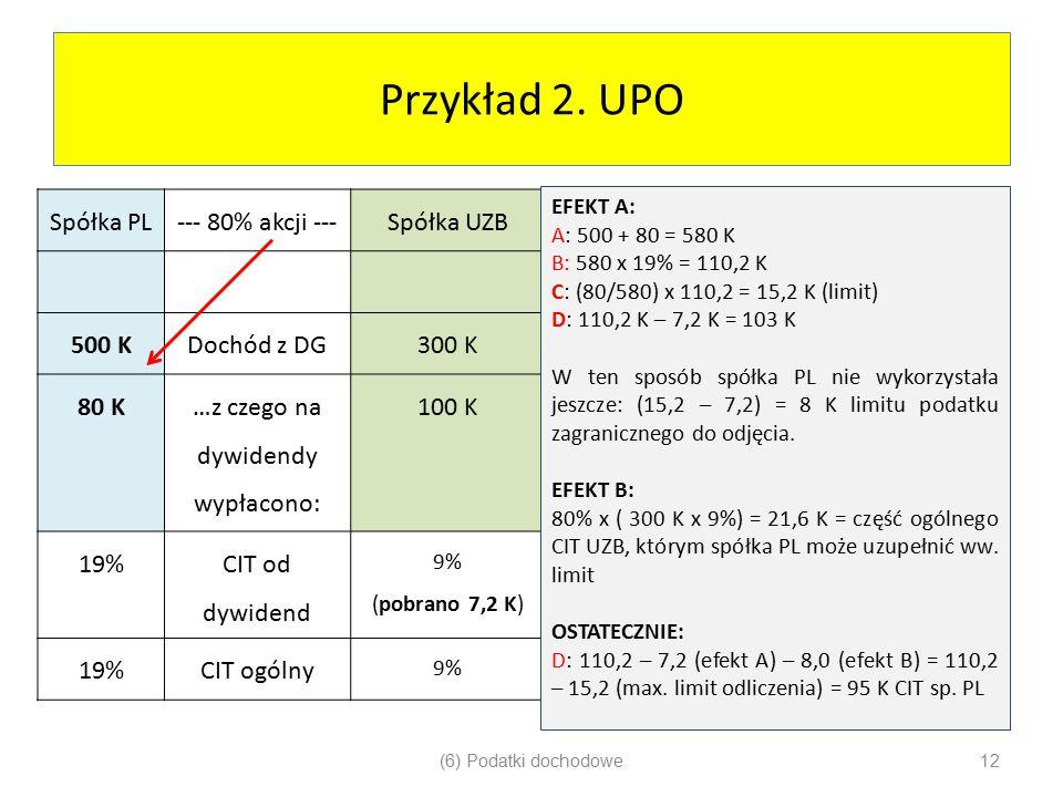 Przykład 2. UPO Spółka PL--- 80% akcji ---Spółka UZB 500 KDochód z DG300 K 80 K …z czego na dywidendy wypłacono: 100 K 19% CIT od dywidend 9% (pobrano