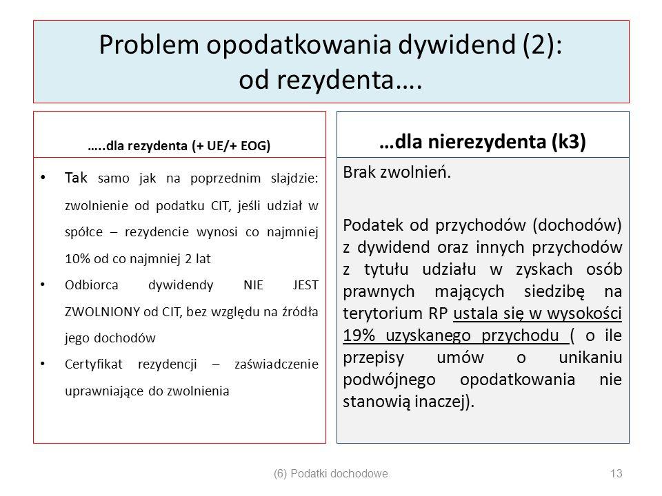 Problem opodatkowania dywidend (2): od rezydenta…. …..dla rezydenta (+ UE/+ EOG) Tak samo jak na poprzednim slajdzie: zwolnienie od podatku CIT, jeśli
