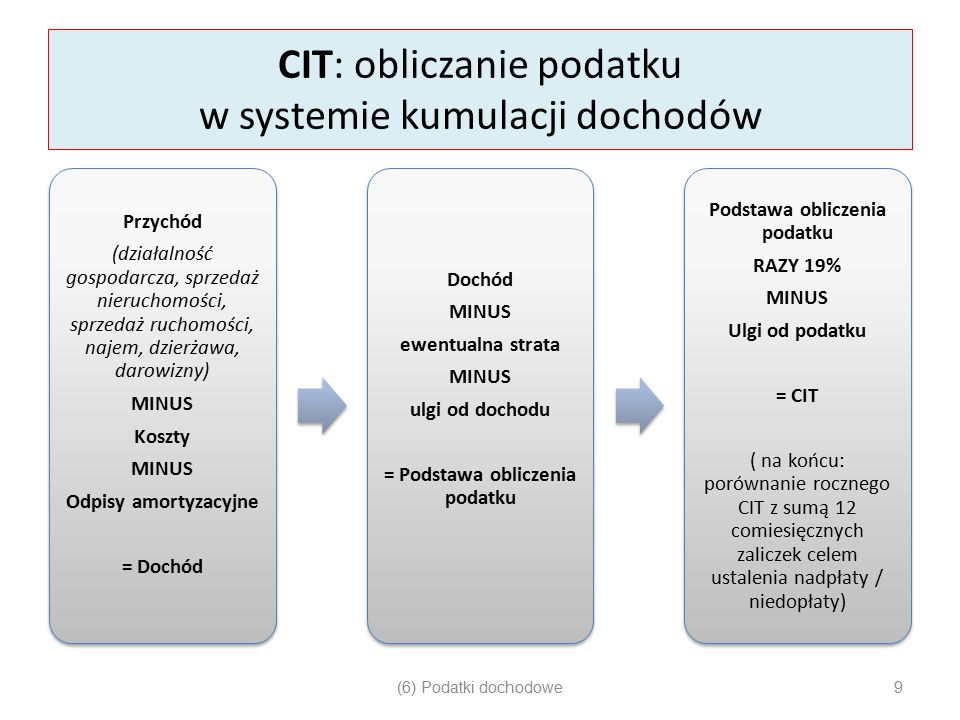 CIT: obliczanie podatku w systemie kumulacji dochodów Przychód (działalność gospodarcza, sprzedaż nieruchomości, sprzedaż ruchomości, najem, dzierżawa