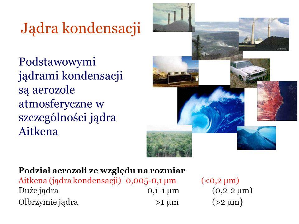 Jądra kondensacji Podstawowymi jądrami kondensacji są aerozole atmosferyczne w szczególności jądra Aitkena Podział aerozoli ze względu na rozmiar Aitk