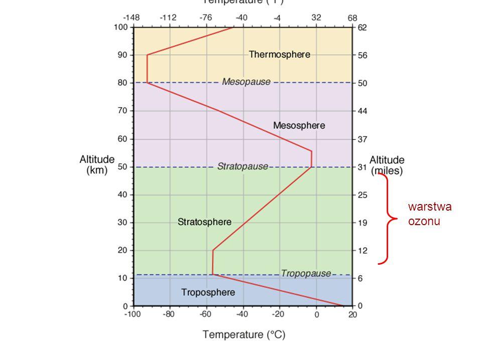 warstwa ozonu