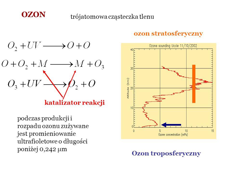 OZON trójatomowa cząsteczka tlenu podczas produkcji i rozpadu ozonu zużywane jest promieniowanie ultrafioletowe o długości poniżej 0,242 μm katalizato