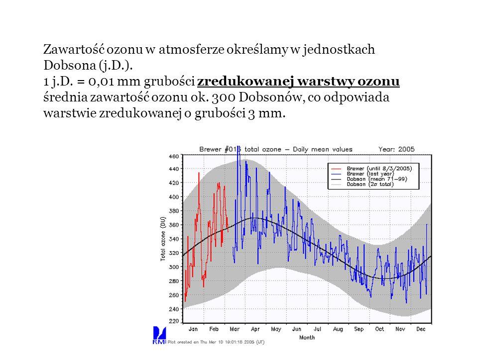 Zawartość ozonu w atmosferze określamy w jednostkach Dobsona (j.D.). 1 j.D. = 0,01 mm grubości zredukowanej warstwy ozonu średnia zawartość ozonu ok.