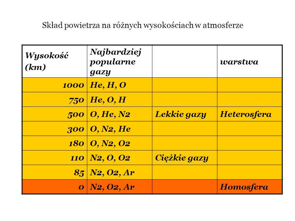 Wysokość (km) Najbardziej popularne gazy warstwa 1000He, H, O 750He, O, H 500O, He, N2Lekkie gazyHeterosfera 300O, N2, He 180O, N2, O2 110N2, O, O2Cię