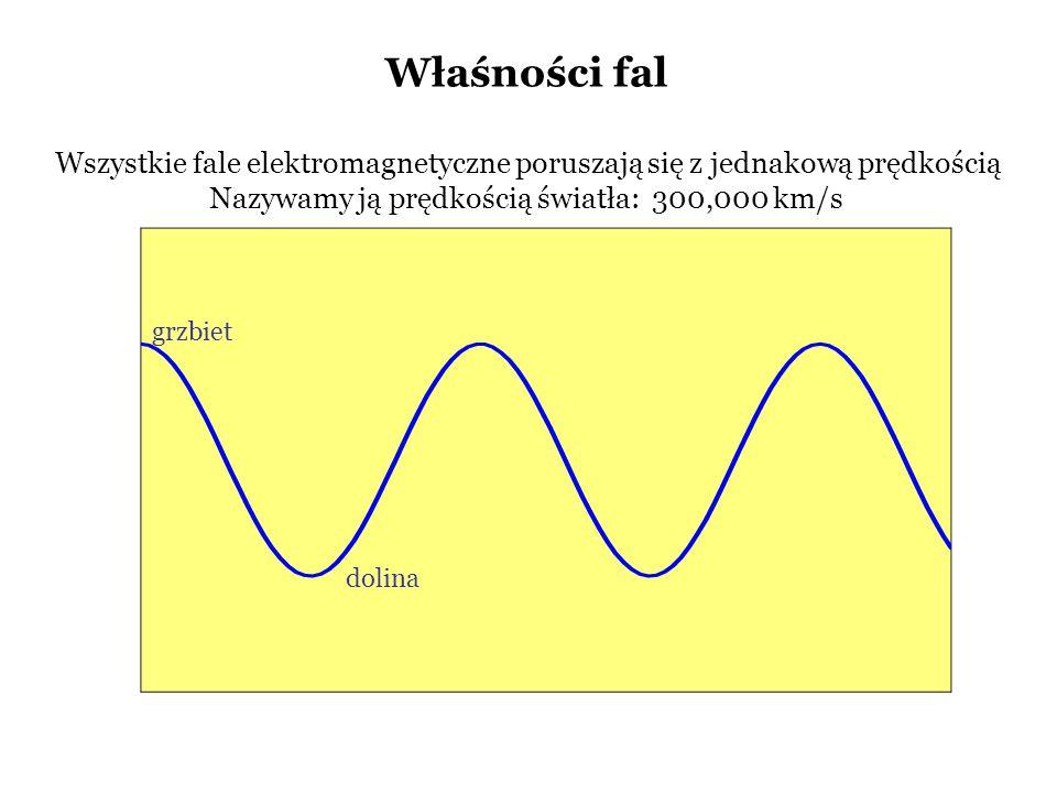 Właśności fal Wszystkie fale elektromagnetyczne poruszają się z jednakową prędkością Nazywamy ją prędkością światła: 300,000 km/s dolina grzbiet