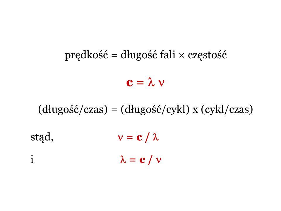 prędkość = długość fali × częstość c = (długość/czas) = (długość/cykl) x (cykl/czas) stąd, = c / i = c /