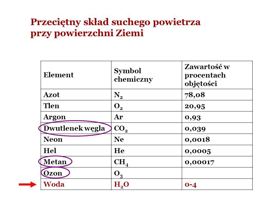 Przeciętny skład suchego powietrza przy powierzchni Ziemi Element Symbol chemiczny Zawartość w procentach objętości AzotN2N2 78,08 TlenO2O2 20,95 Argo