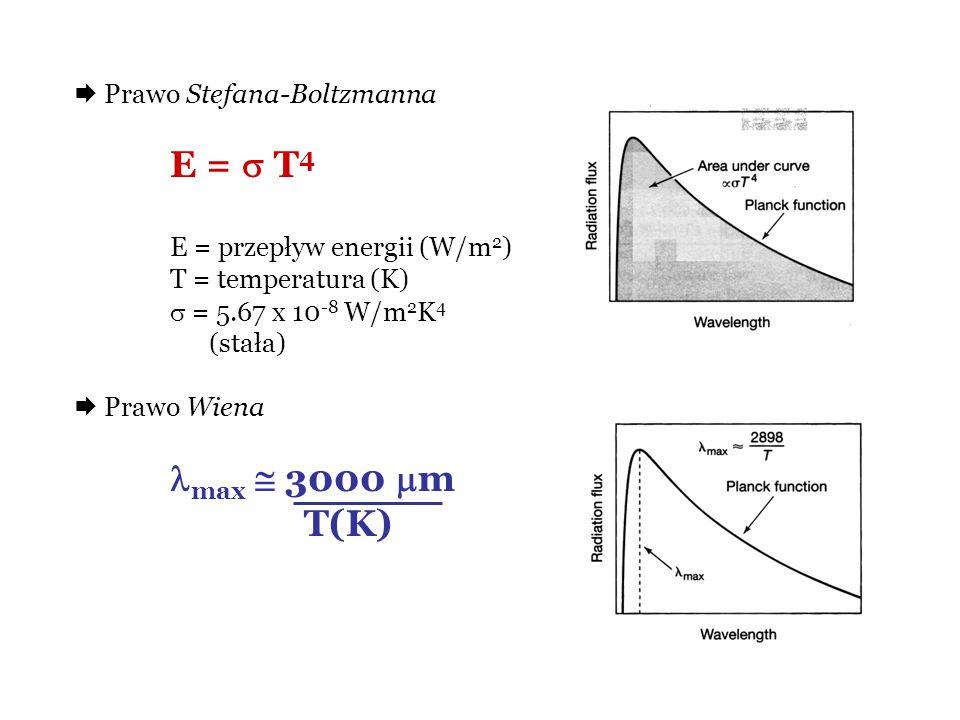 Prawo Stefana-Boltzmanna E =  T 4 E = przepływ energii (W/m 2 ) T = temperatura (K)  = 5.67 x 10 -8 W/m 2 K 4 (stała)  Prawo Wiena max  3000  m