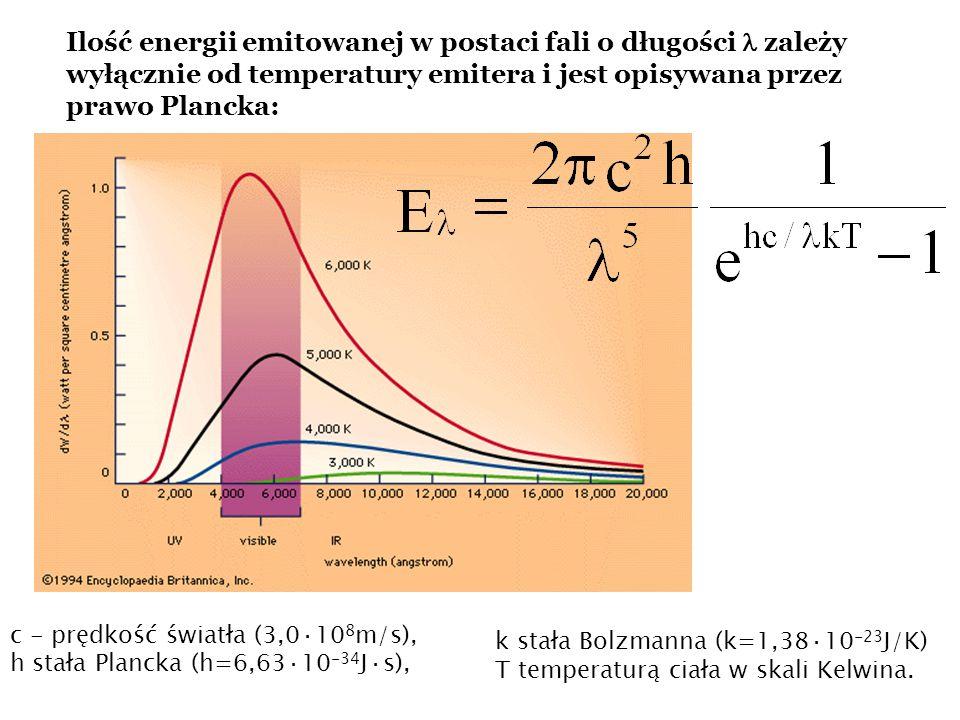 Ilość energii emitowanej w postaci fali o długości zależy wyłącznie od temperatury emitera i jest opisywana przez prawo Plancka: k stała Bolzmanna (k=