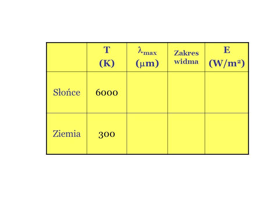 T (K) max (  m) Zakres widma E (W/m 2 ) Słońce6000 Ziemia300
