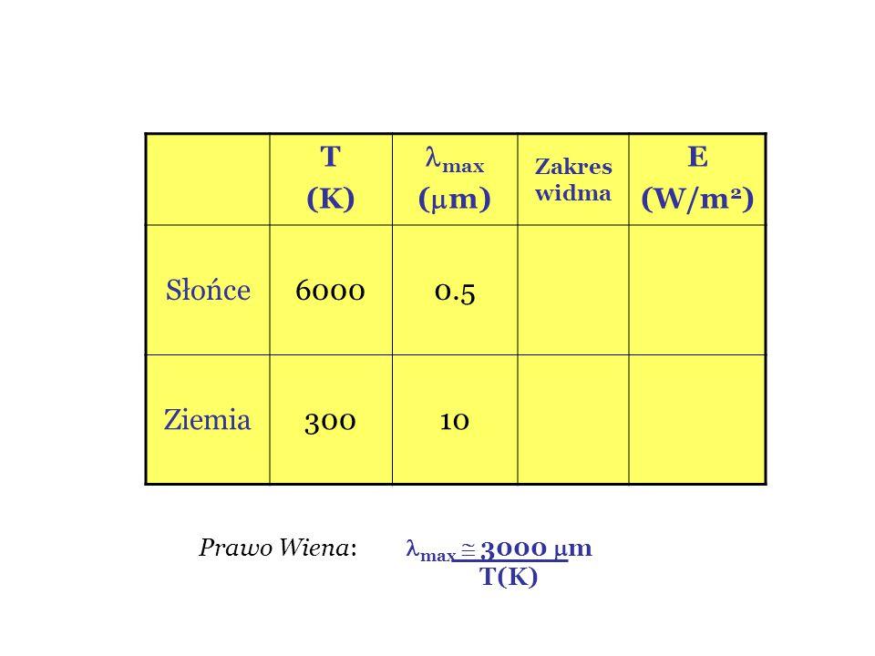 T (K) max (  m) Zakres widma E (W/m 2 ) Słońce60000.5 Ziemia30010 Prawo Wiena: max  3000  m T(K)