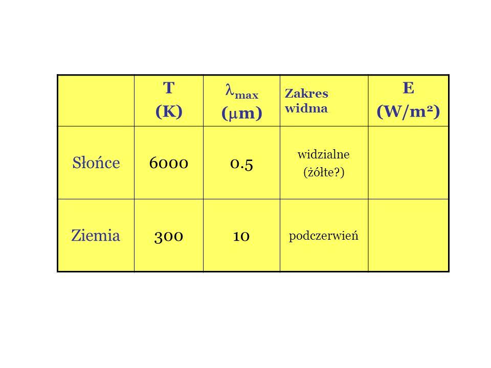 T (K) max (  m) Zakres widma E (W/m 2 ) Słońce60000.5 widzialne (żółte?) Ziemia30010 podczerwień